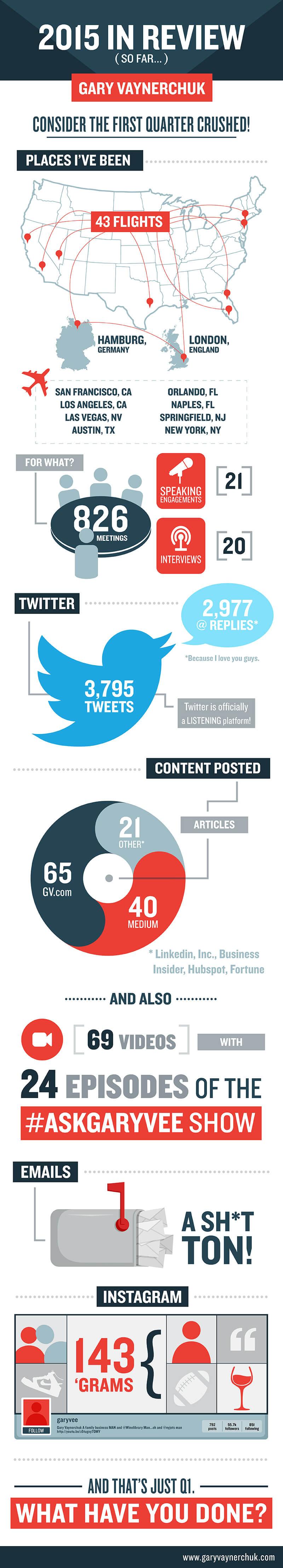 garyvee2015-infographic