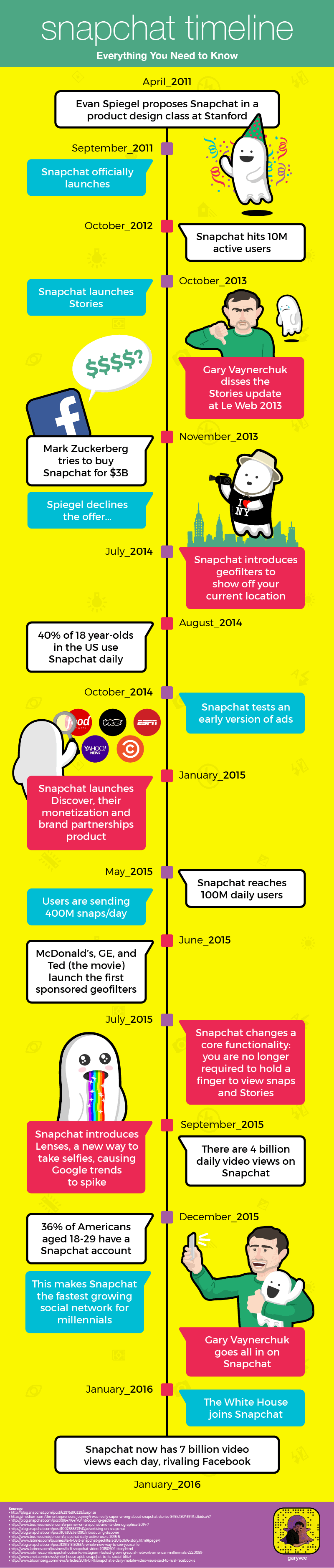 The History of Snapchat A Timeline